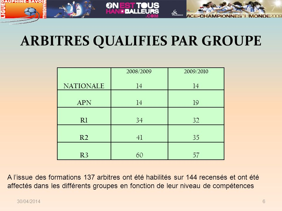 ARBITRES QUALIFIES PAR GROUPE