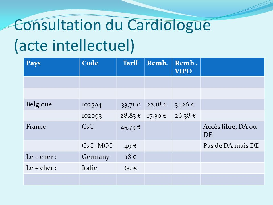 Consultation du Cardiologue (acte intellectuel)