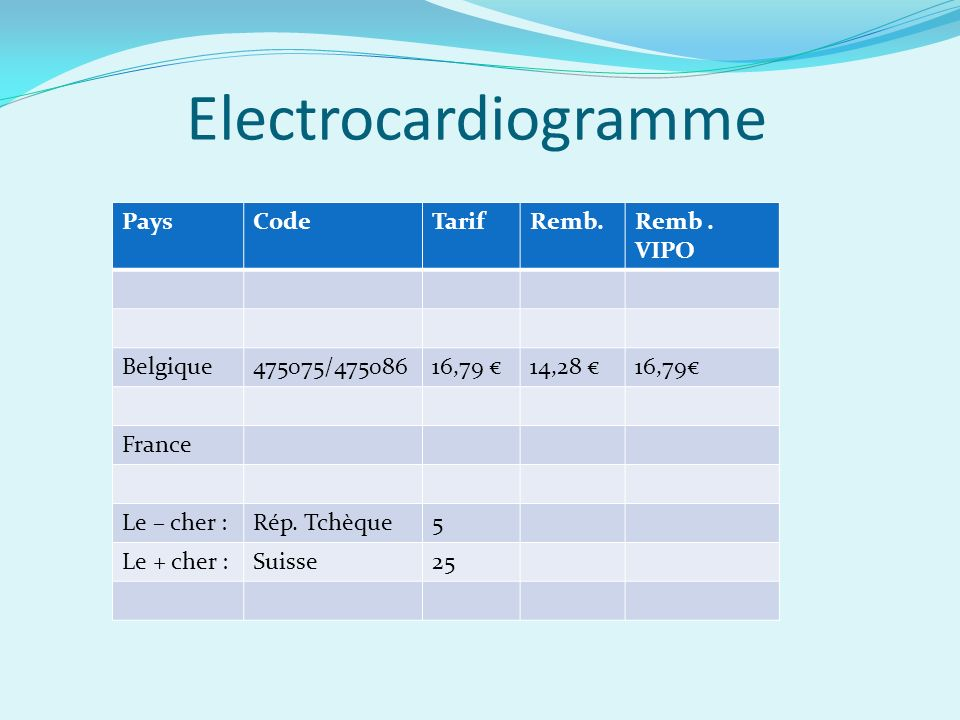 Electrocardiogramme Pays Code Tarif Remb. Remb . VIPO Belgique