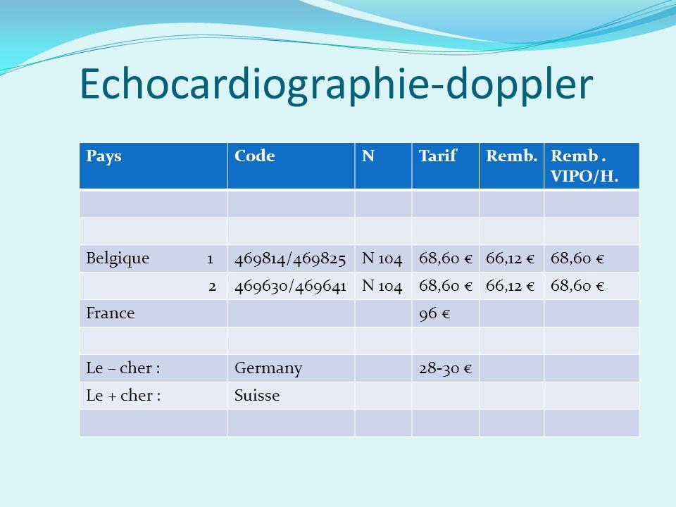 Echocardiographie-doppler