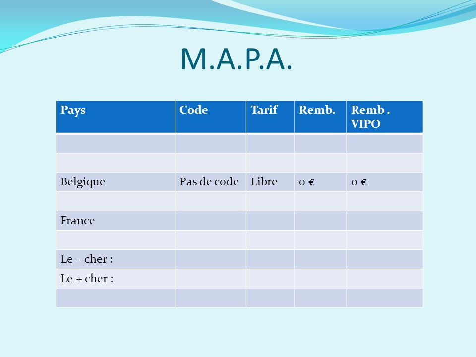 M.A.P.A. Pays Code Tarif Remb. Remb . VIPO Belgique Pas de code Libre