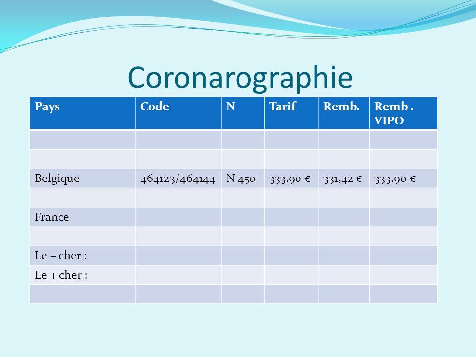 Coronarographie Pays Code N Tarif Remb. Remb . VIPO Belgique