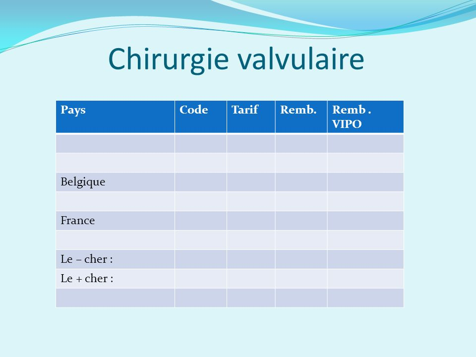 Chirurgie valvulaire Pays Code Tarif Remb. Remb . VIPO Belgique France