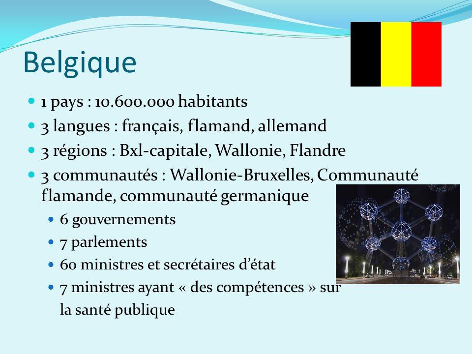 Belgique 1 pays : 10.600.000 habitants