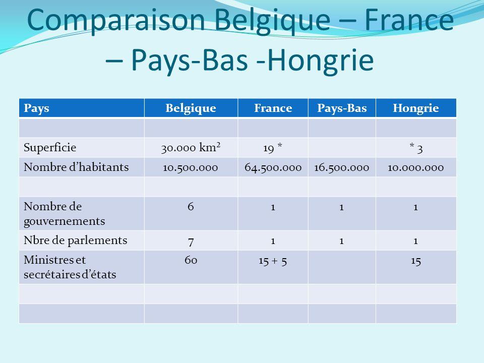 Comparaison Belgique – France – Pays-Bas -Hongrie