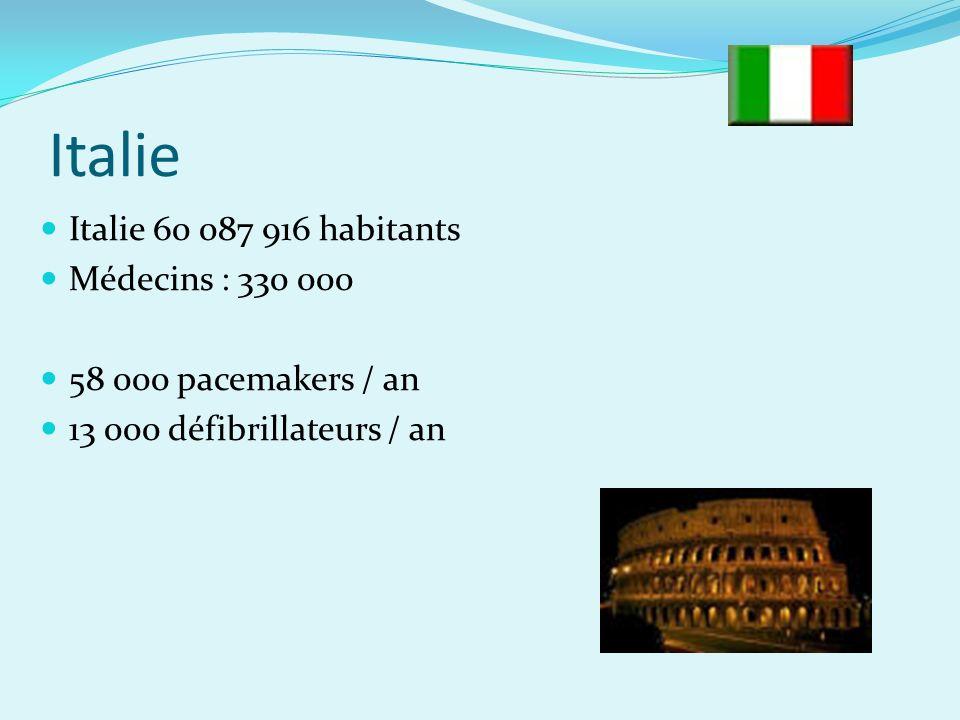Italie Italie 60 087 916 habitants Médecins : 330 000