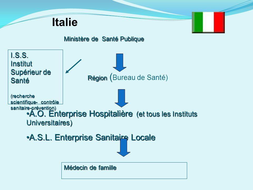 Italie Ministère de Santé Publique. I.S.S. Institut Supérieur de Santé. (recherche scientifique- contrôle sanitaire-prévention)