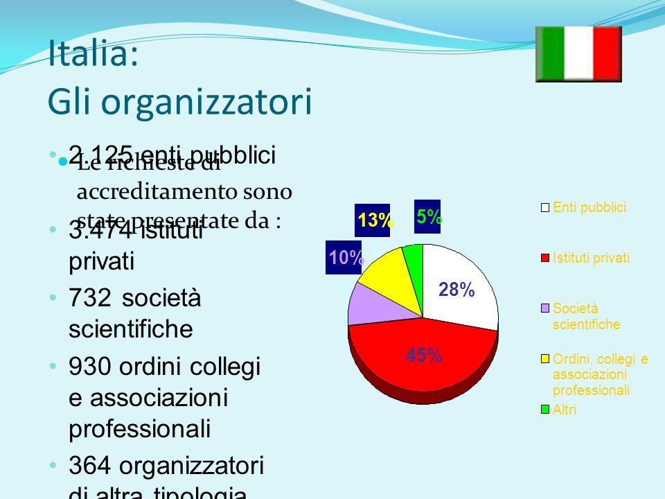 Italia: Gli organizzatori