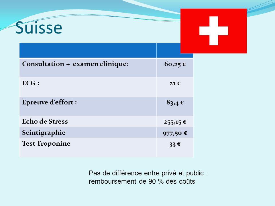 Suisse Consultation + examen clinique: 60,25 € ECG : 21 €