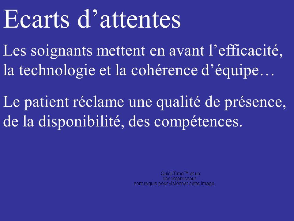 Ecarts d'attentes Les soignants mettent en avant l'efficacité, la technologie et la cohérence d'équipe…