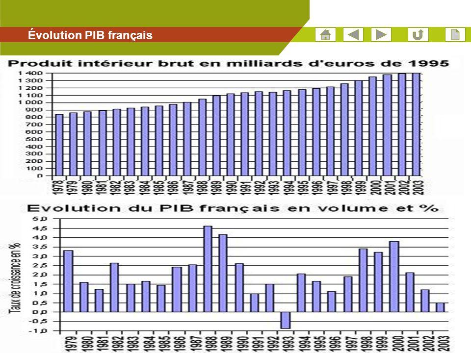 Évolution PIB français