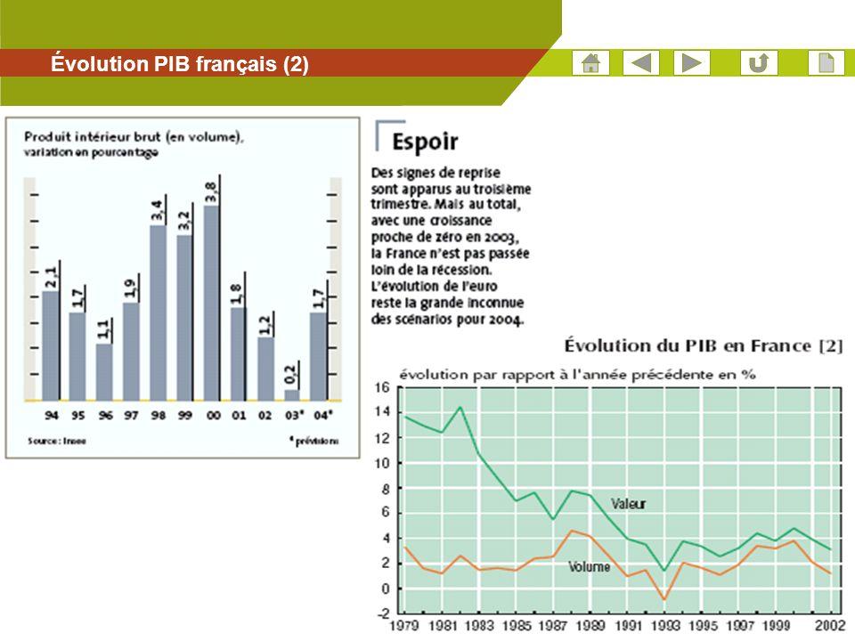 Évolution PIB français (2)