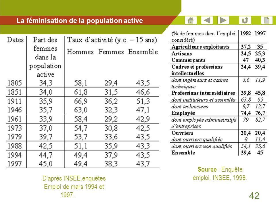 La féminisation de la population active