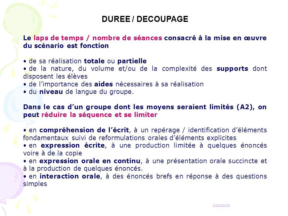 DUREE / DECOUPAGE Le laps de temps / nombre de séances consacré à la mise en œuvre du scénario est fonction.