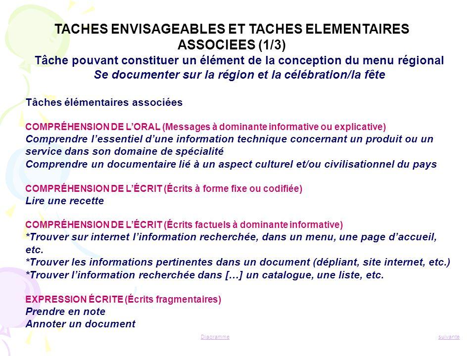 TACHES ENVISAGEABLES ET TACHES ELEMENTAIRES ASSOCIEES (1/3)