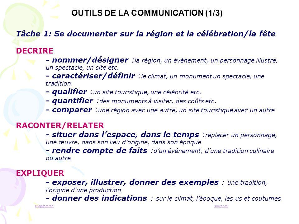 OUTILS DE LA COMMUNICATION (1/3)