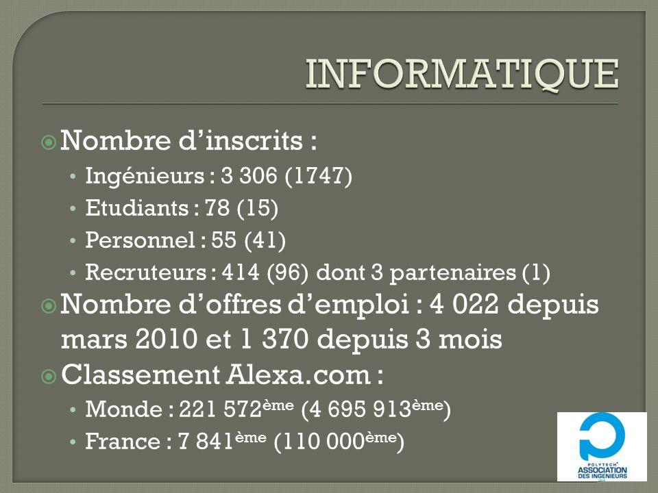 INFORMATIQUE Nombre d'inscrits :