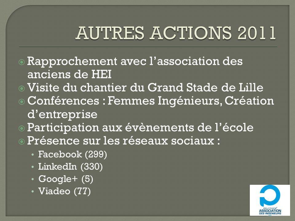 AUTRES ACTIONS 2011 Rapprochement avec l'association des anciens de HEI. Visite du chantier du Grand Stade de Lille.