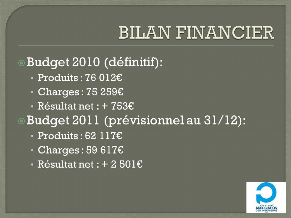 BILAN FINANCIER Budget 2010 (définitif):