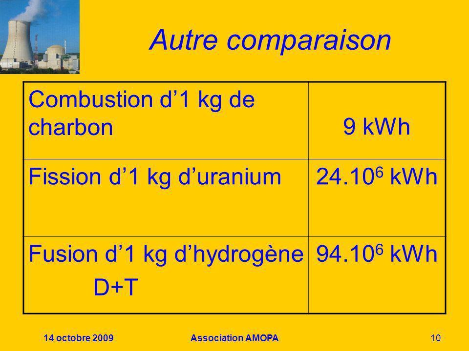 Autre comparaison Combustion d'1 kg de charbon 9 kWh