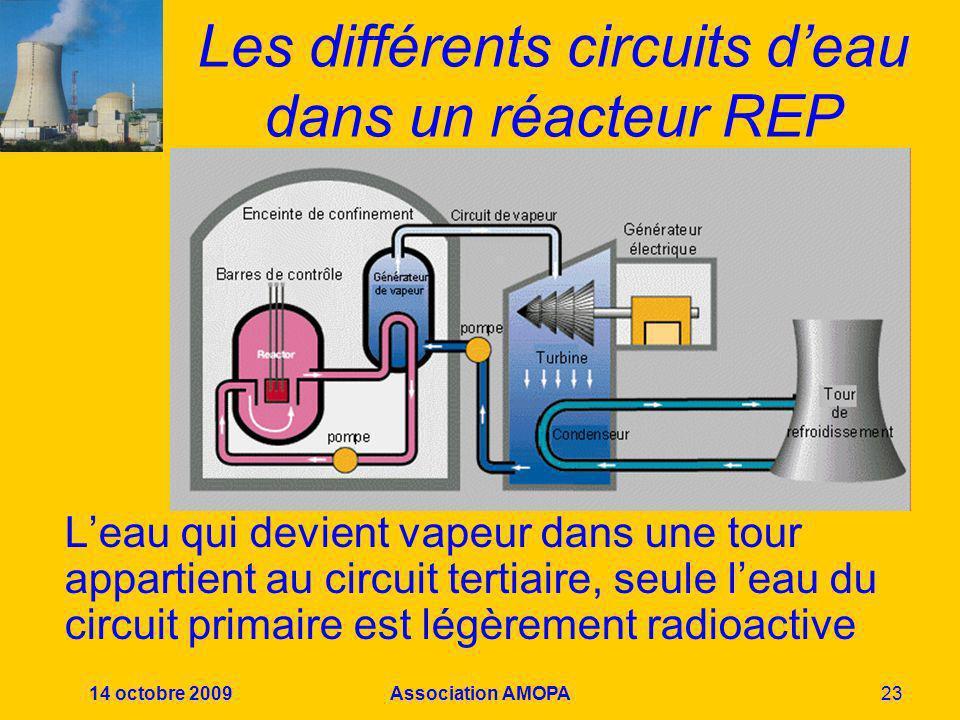 Les différents circuits d'eau dans un réacteur REP