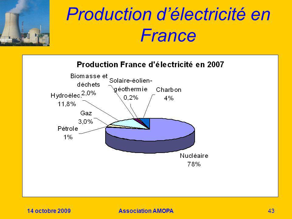 Production d'électricité en France