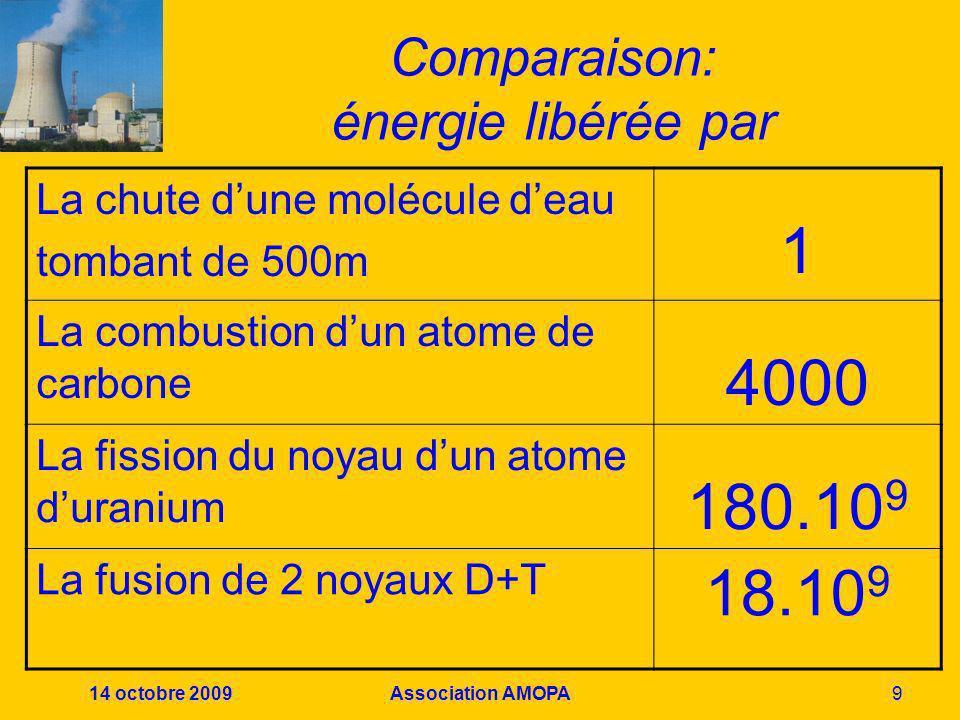 Comparaison: énergie libérée par