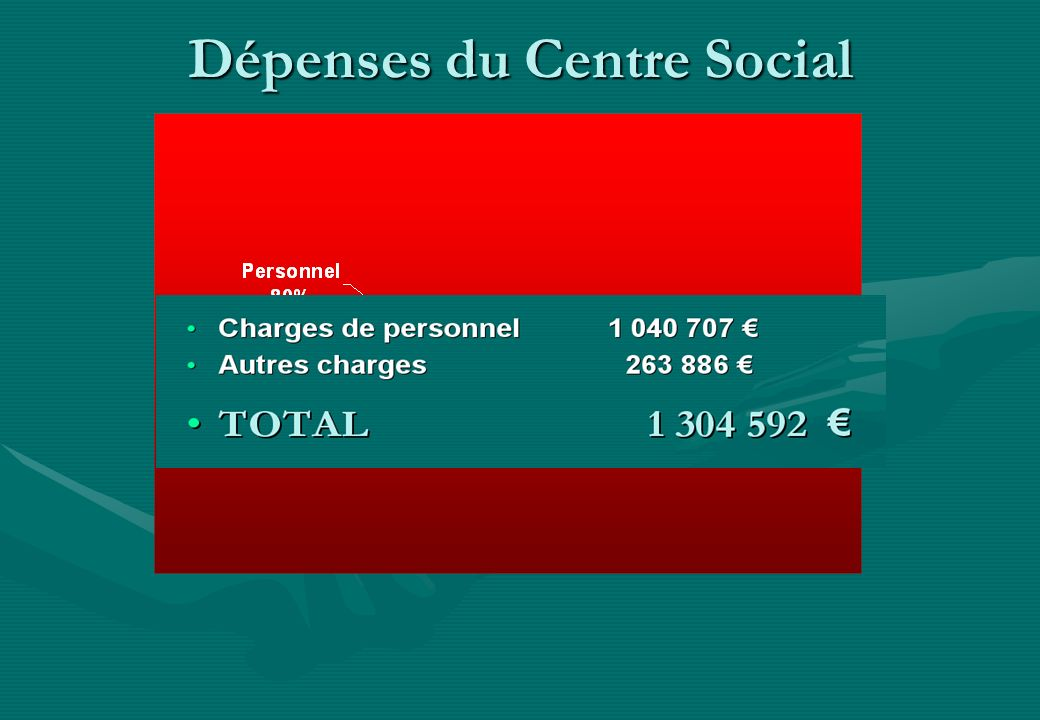 Dépenses du Centre Social