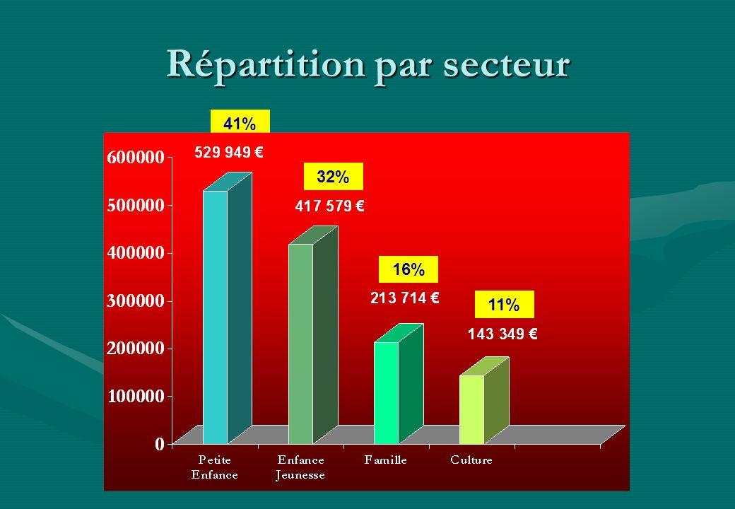 Répartition par secteur