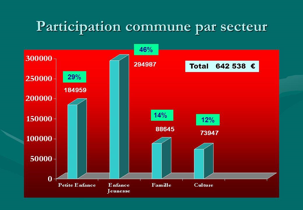 Participation commune par secteur