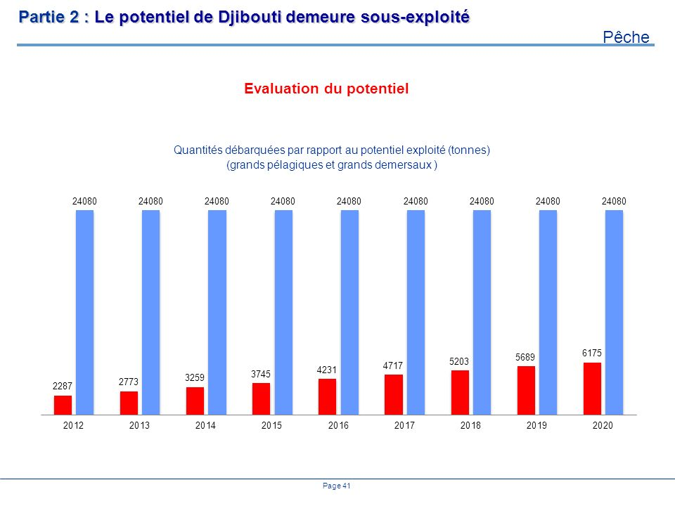 Evaluation du potentiel