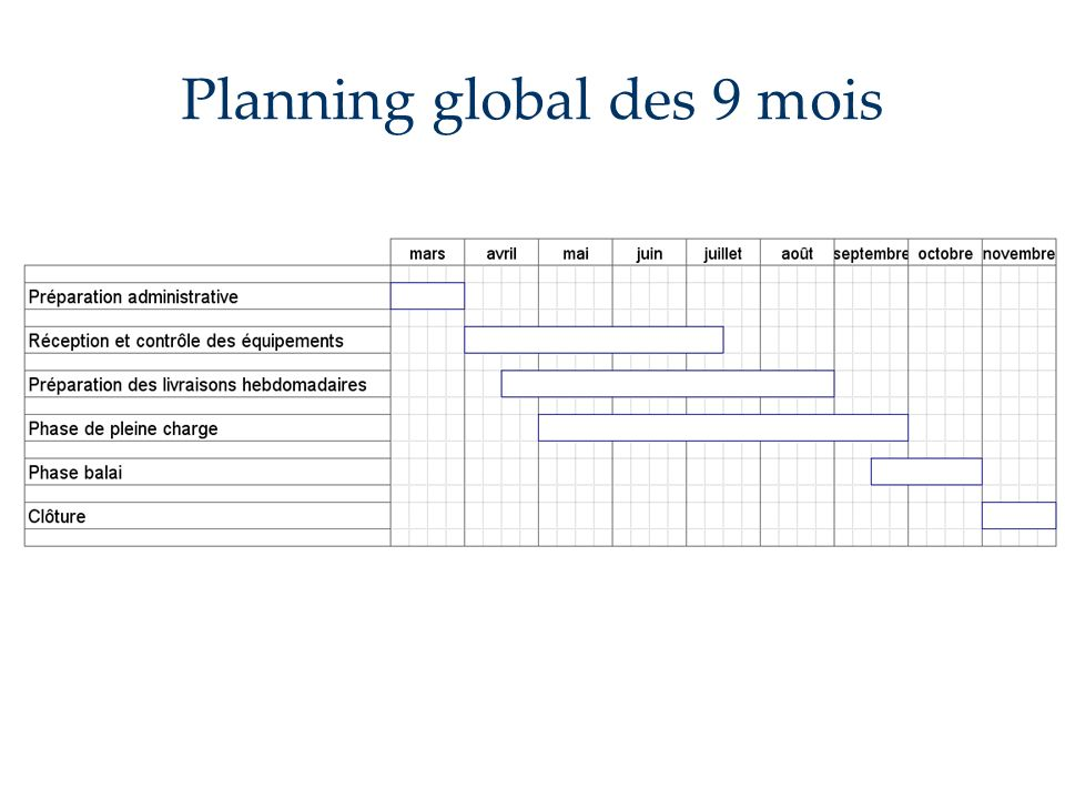 Planning global des 9 mois