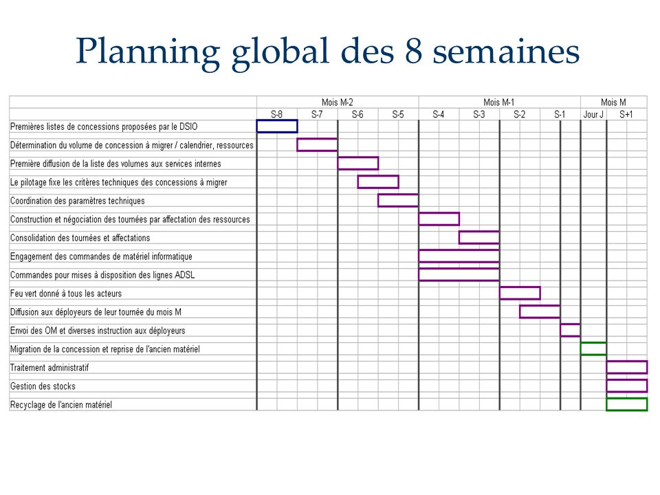 Planning global des 8 semaines
