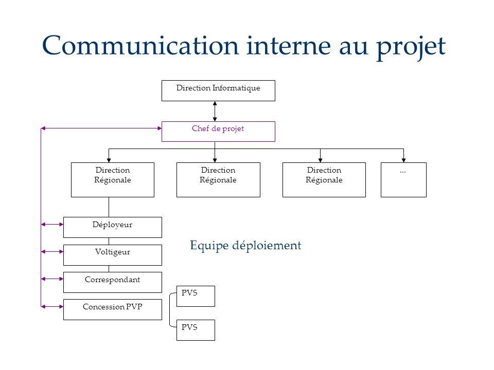 Communication interne au projet