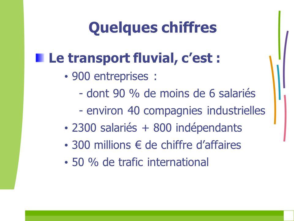 Quelques chiffres Le transport fluvial, c'est : 900 entreprises :