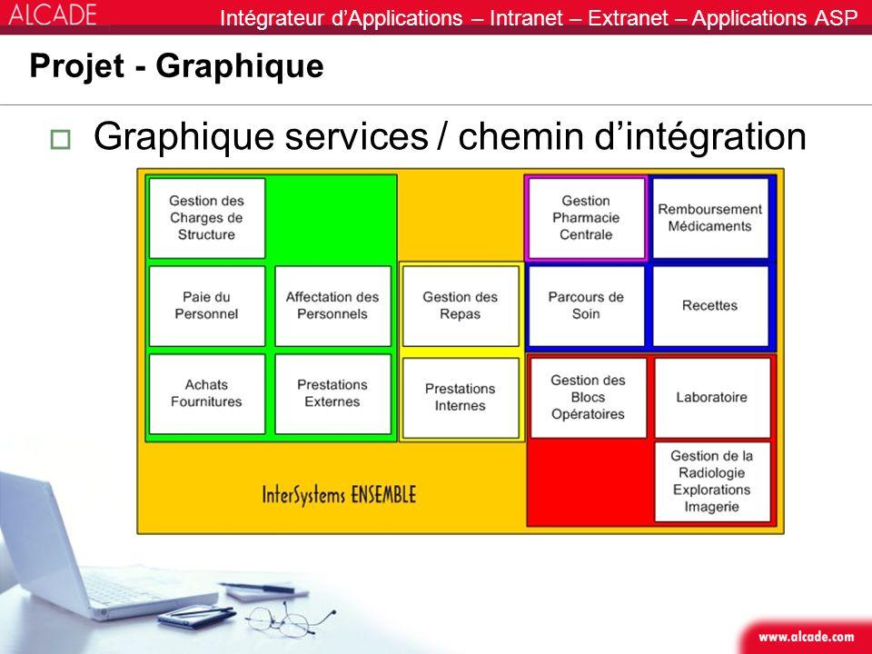 Graphique services / chemin d'intégration