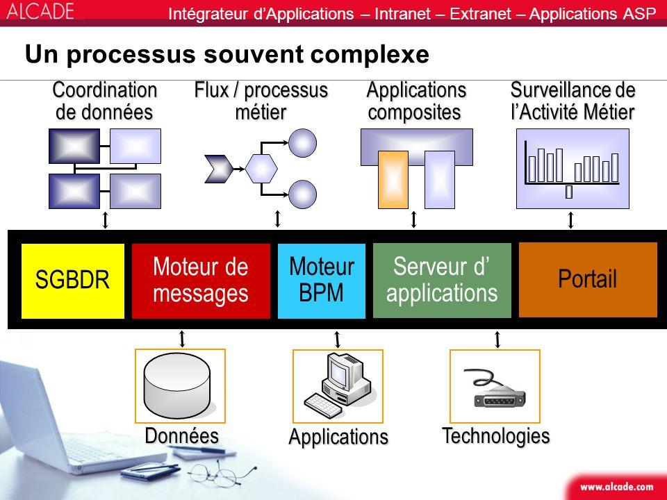 Un processus souvent complexe