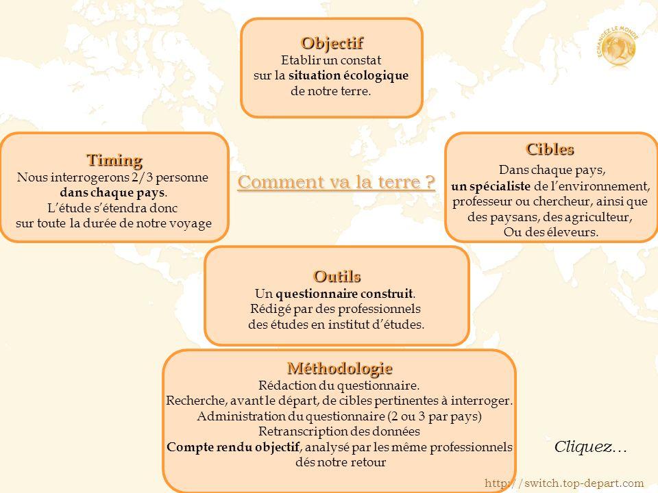 Comment va la terre Objectif Cibles Timing Dans chaque pays, Outils
