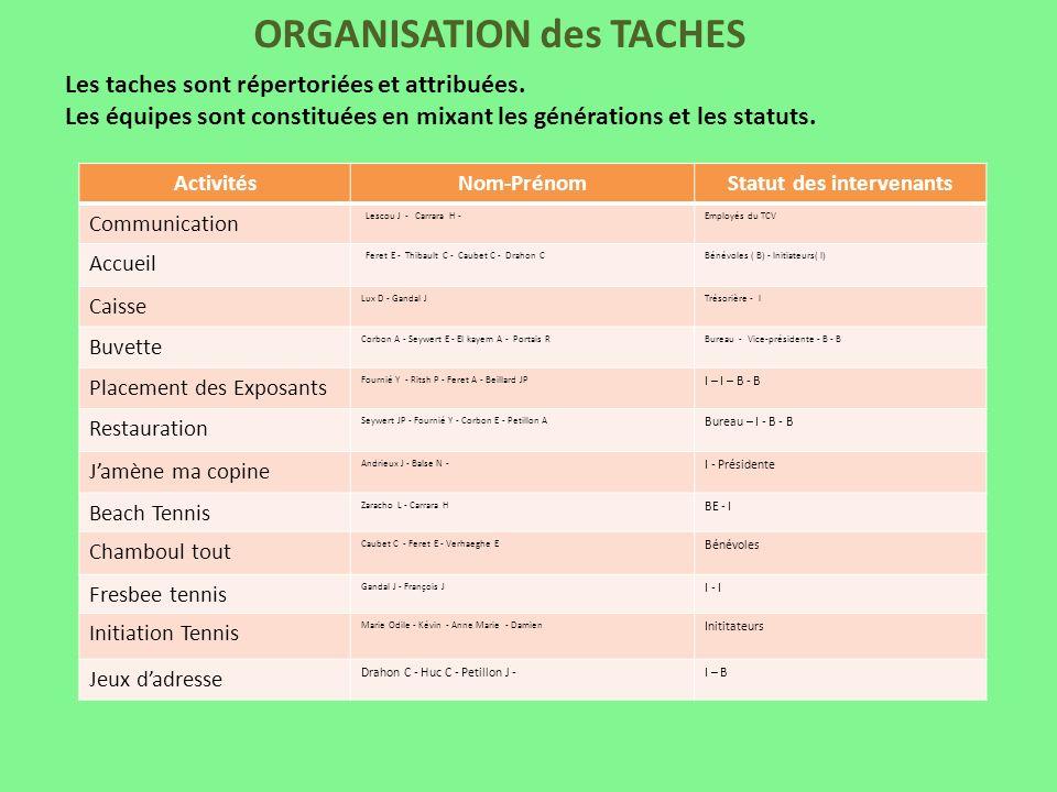 ORGANISATION des TACHES
