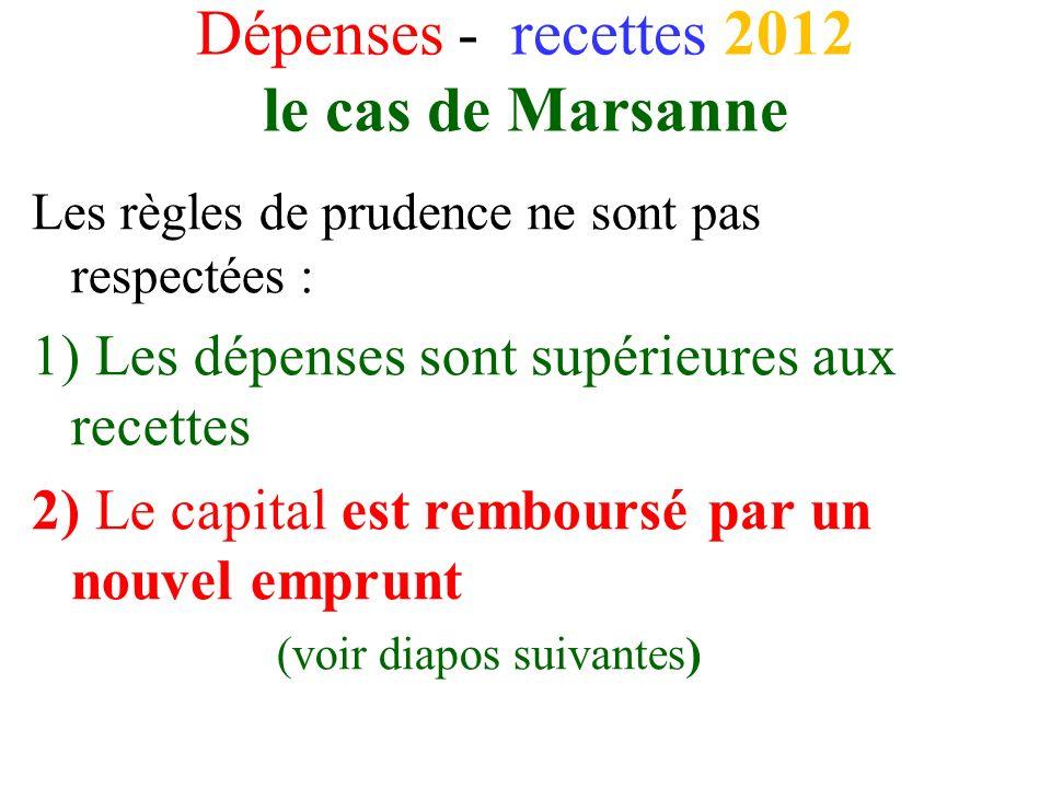 Dépenses - recettes 2012 le cas de Marsanne
