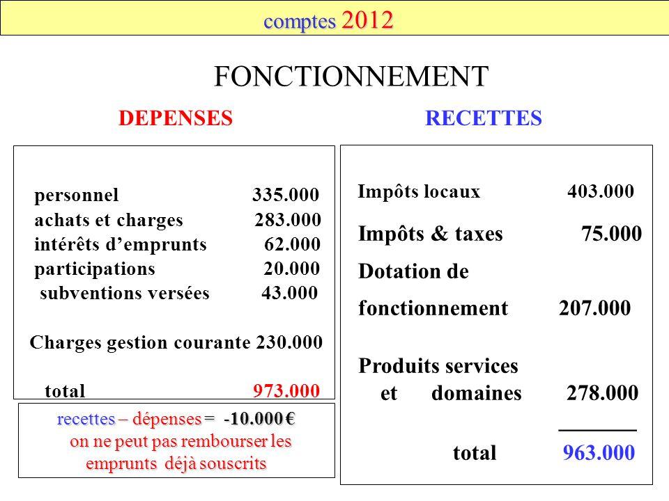 FONCTIONNEMENT comptes 2012 DEPENSES RECETTES