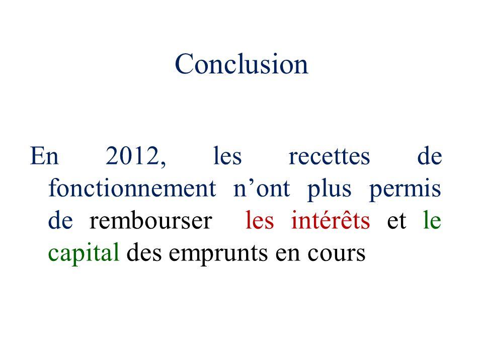 Conclusion En 2012, les recettes de fonctionnement n'ont plus permis de rembourser les intérêts et le capital des emprunts en cours.