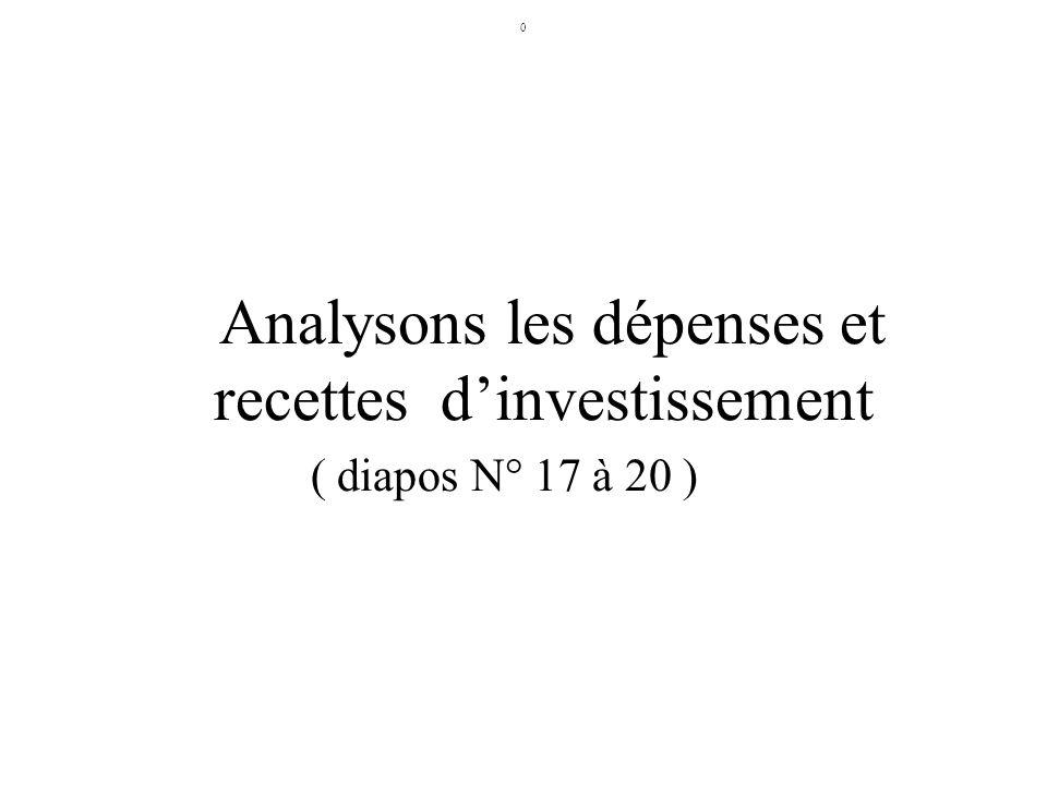 Analysons les dépenses et recettes d'investissement