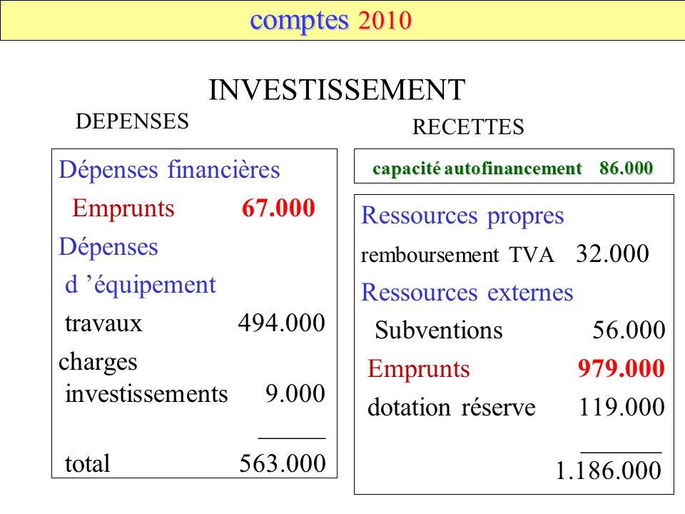 comptes 2010 INVESTISSEMENT Dépenses financières Emprunts 67.000