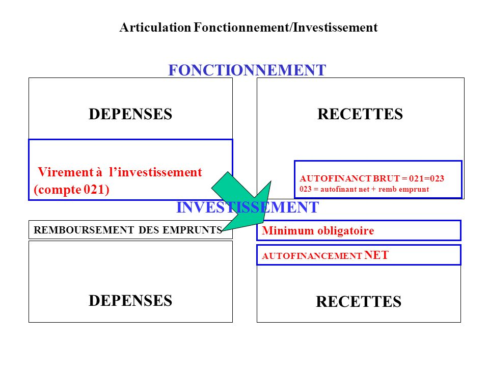 Articulation Fonctionnement/Investissement