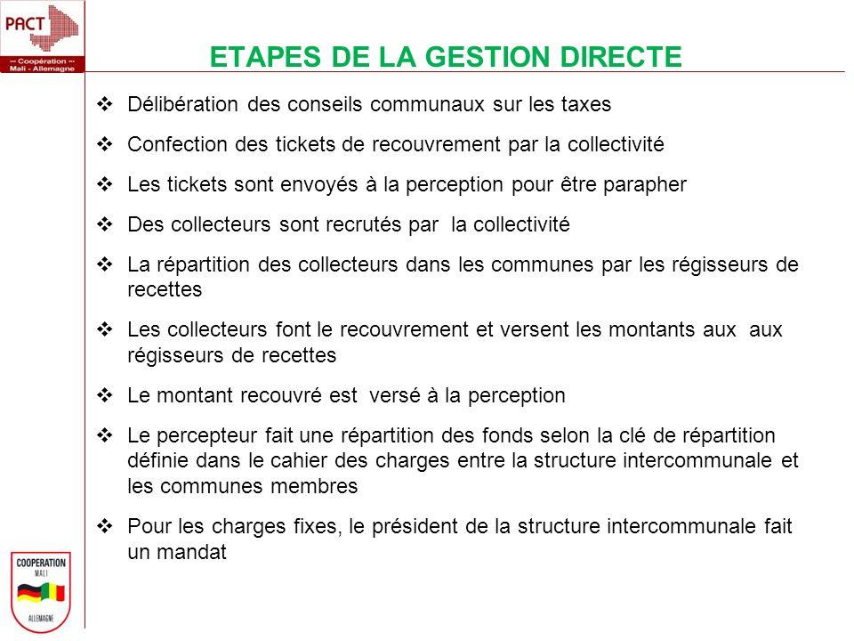 ETAPES DE LA GESTION DIRECTE