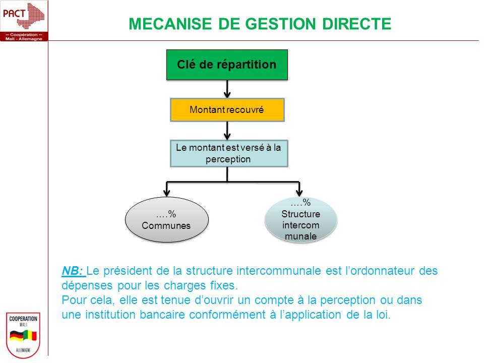 MECANISE DE GESTION DIRECTE