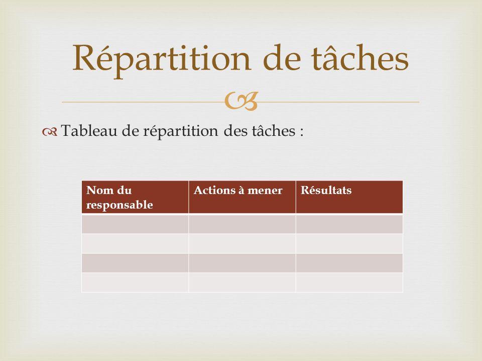 Répartition de tâches Tableau de répartition des tâches :