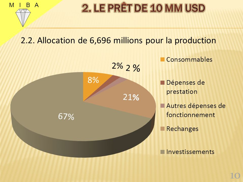 M I B A 2. LE PRÊT DE 10 MM USD 2.2. Allocation de 6,696 millions pour la production 10