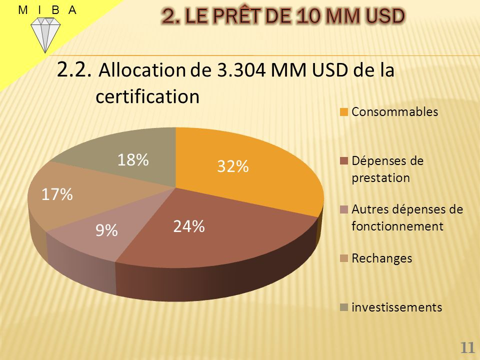 2.2. Allocation de 3.304 MM USD de la
